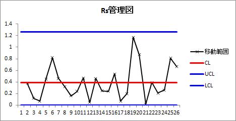 Rs管理図