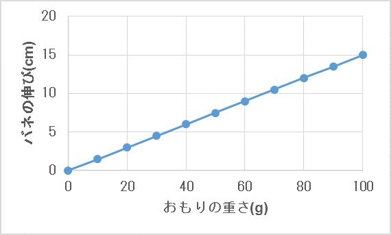 説明変数と目的変数2
