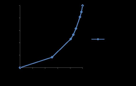 ローレンツ曲線1