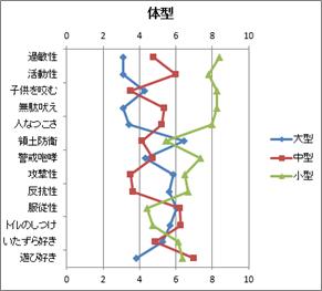 縦方向の折れ線グラフ