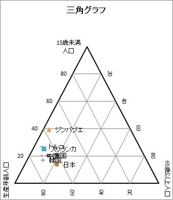 三角グラフ
