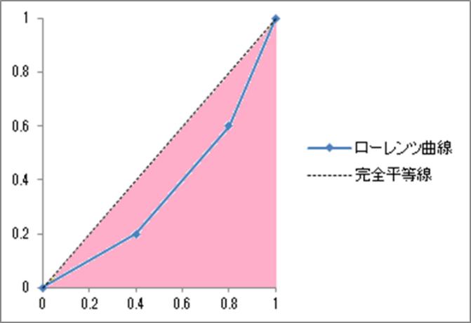 ジニ係数の求め方2
