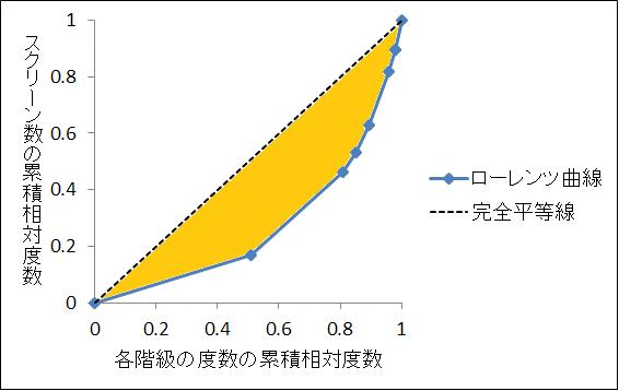 ジニ係数2