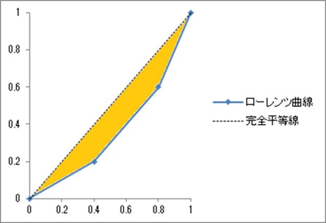 ジニ係数の求め方1