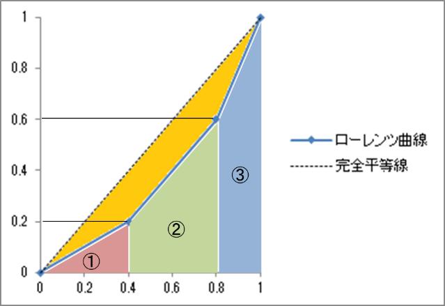 ジニ係数の求め方3