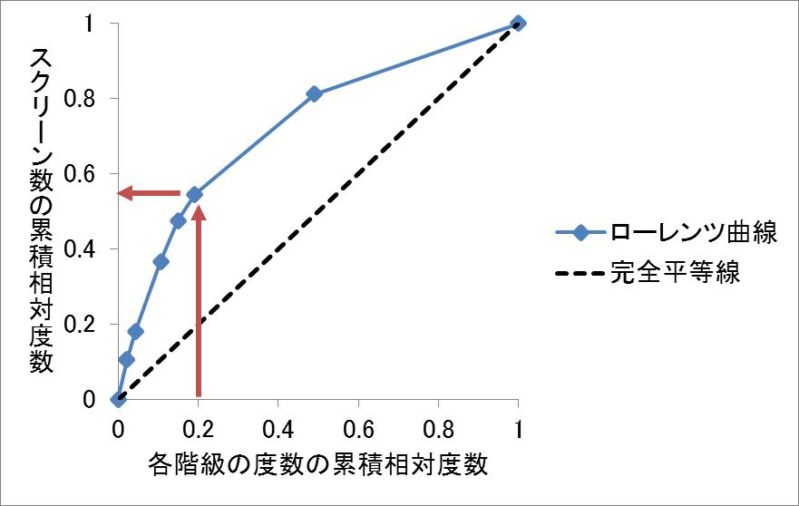 ジニ係数5