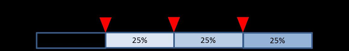 箱ひげ図の見方1