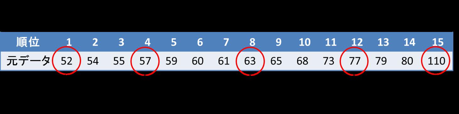 箱ひげ図の書き方(データ数が奇数の場合)6