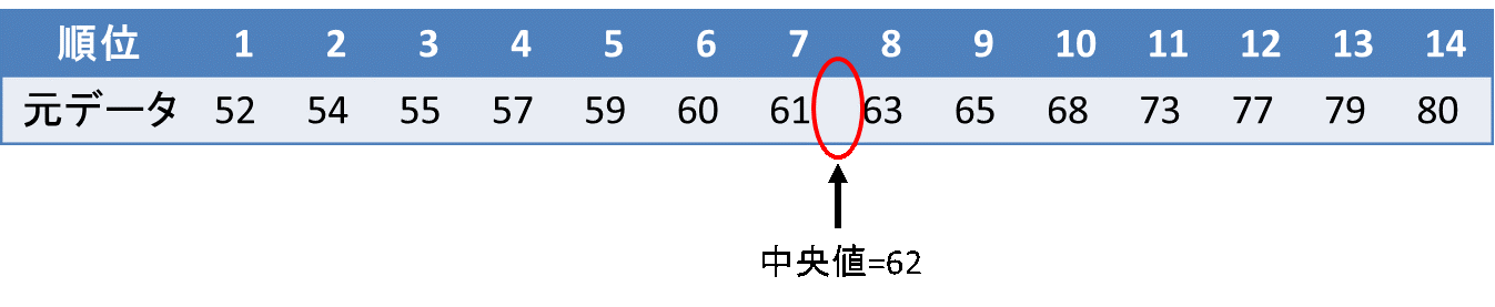 箱ひげ図の書き方(データ数が偶数の場合)2