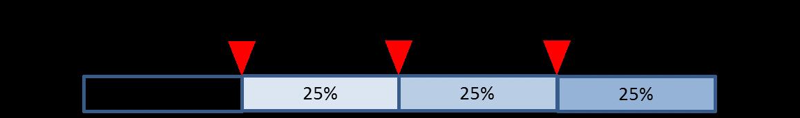 箱ひげ図の見方3