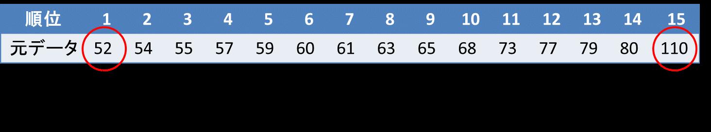 箱ひげ図の書き方(データ数が奇数の場合)2
