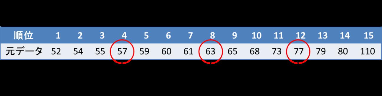 箱ひげ図の書き方(データ数が奇数の場合)5