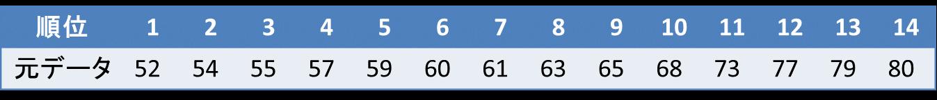 箱ひげ図の書き方(データ数が偶数の場合)1