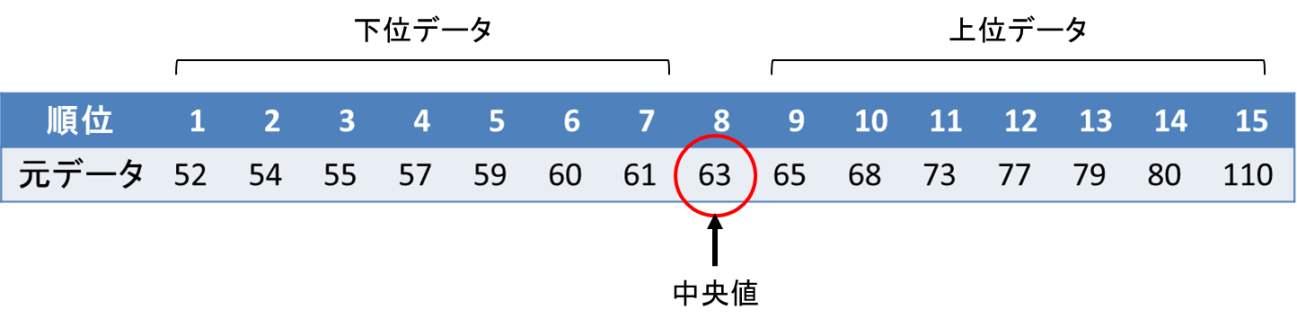 箱ひげ図の書き方(データ数が奇数の場合)4
