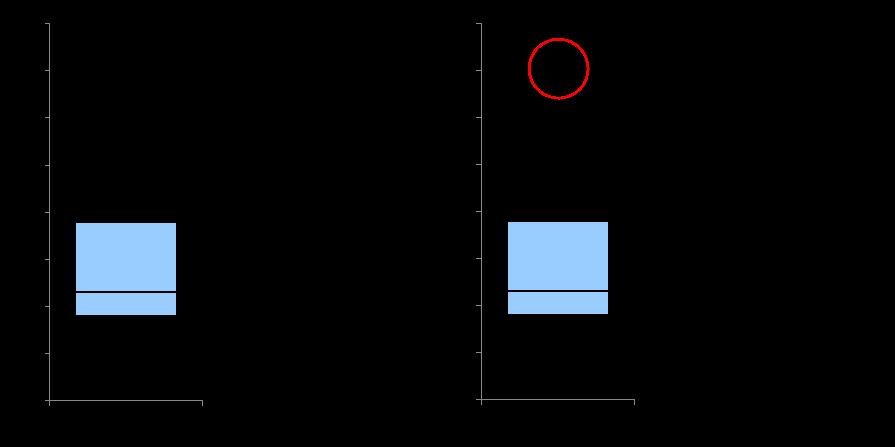 外れ値を含む箱ひげ図1