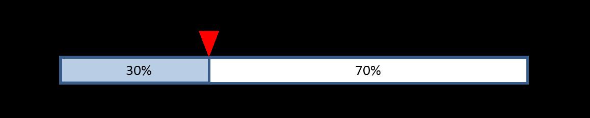 箱ひげ図の見方2