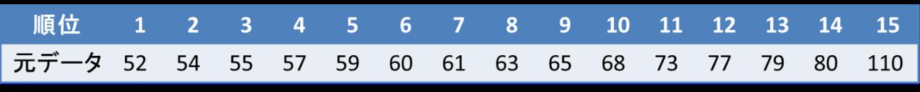 箱ひげ図の書き方(データ数が奇数の場合)1