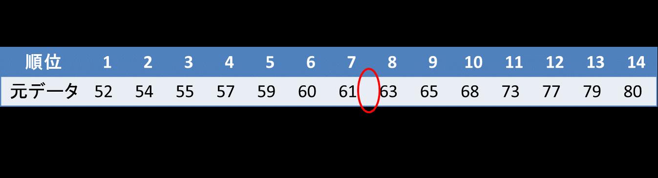 箱ひげ図の書き方(データ数が偶数の場合)3