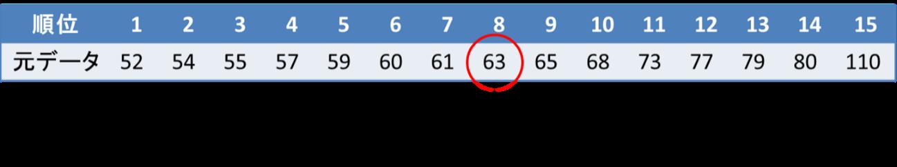 箱ひげ図の書き方(データ数が奇数の場合)3