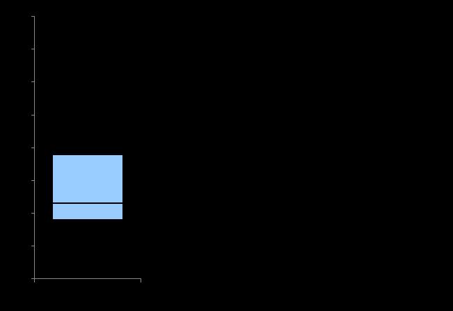 箱ひげ図の見方4