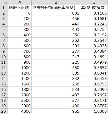 「2015家計調査」貯蓄額の度数分布表
