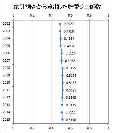 2002年から2015年までの貯蓄ジニ係数