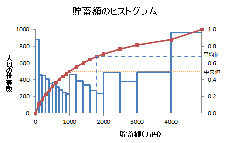 「2015家計調査」貯蓄額のヒストグラム