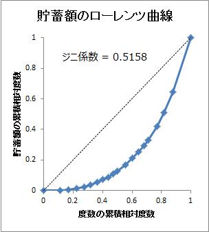 「2015家計調査」貯蓄額のローレンツ曲線