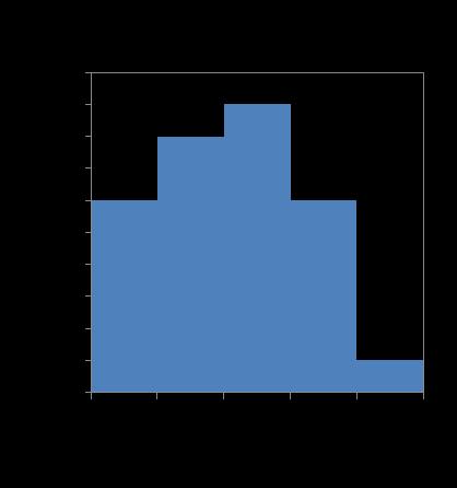 データの集計について2