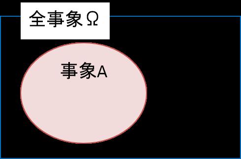 余事象・空事象・排反事象2
