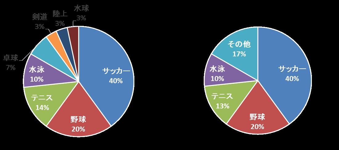 円グラフ4