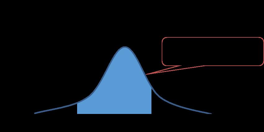 11-5. 連続型確率分布と確率1 | ...