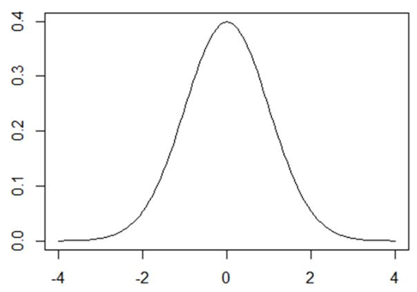 14-1. 正規分布 | 統計学の時間 | 統計WEB