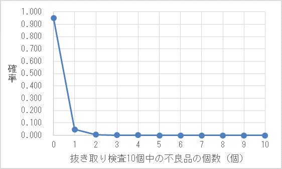 分布 ポアソン ポアソン分布の連続化