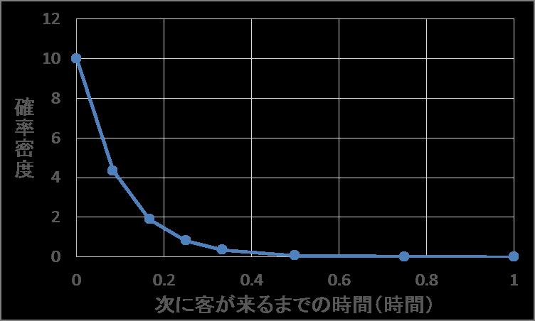 15-1. 指数分布 | 統計学の時間 ...