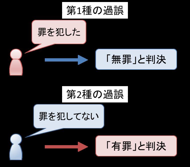 検定 例題 仮説 第2講 1つの母平均に関する検定と推定