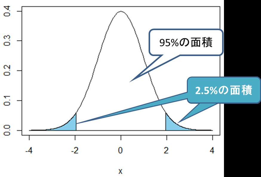 値 p 有意 水準 コンピュータIIJ(統計解析)第10回