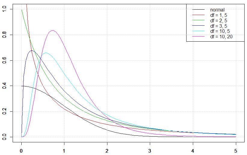 28-1. F分布   統計学の時間   ...
