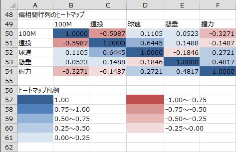偏相関行列のヒートマップ