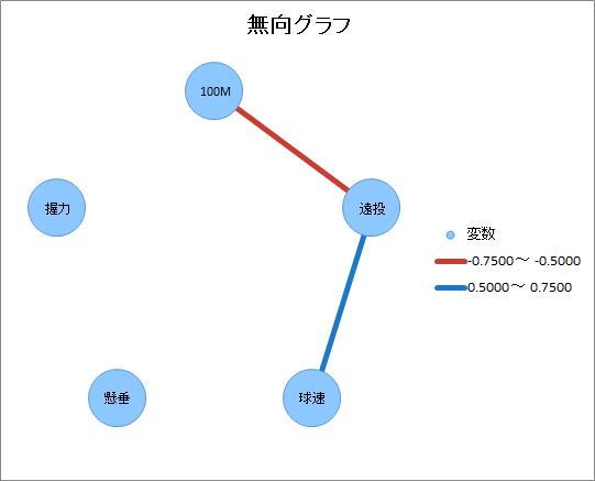 無向グラフ