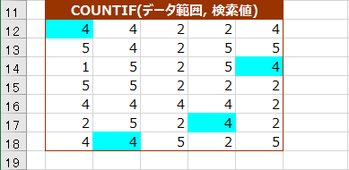 COUNTIF関数が返す値