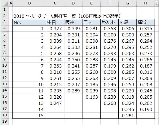 2010 セ・リーグ チーム別打率一覧
