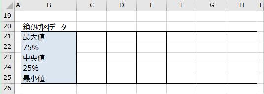 箱ひげ図データの表の作成