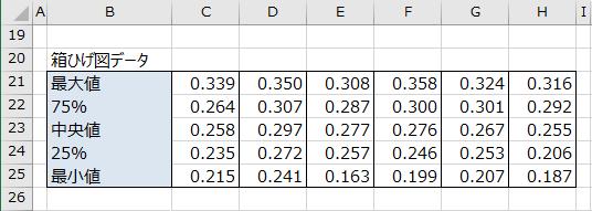 箱ひげ図データの完成