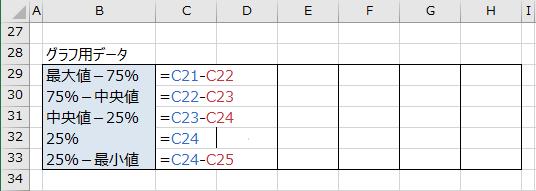 グラフ用データを求める数式の入力