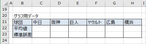 グラフ用データのための表