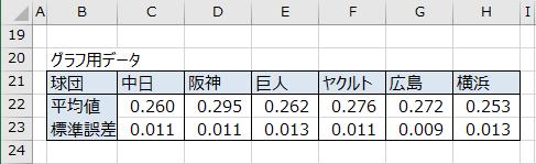 グラフ用データの完成