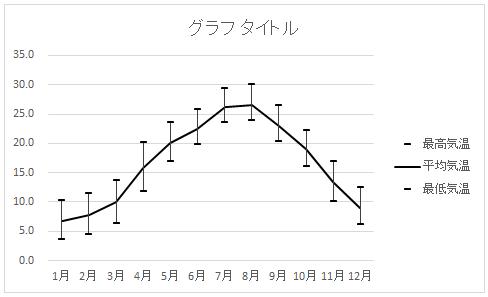 グラフの基本形の完成