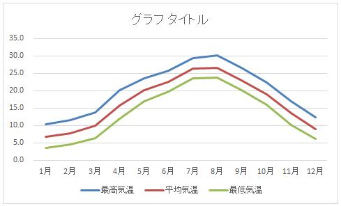 東京都の気温(2009年)のグラフ