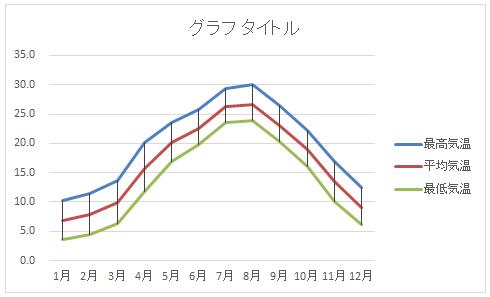 高低線のあるグラフ